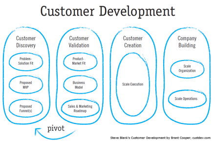 Lean Startup Customer Development
