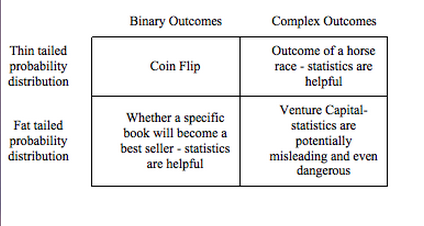 Binary outcomes, complex outcomes, probability distributions