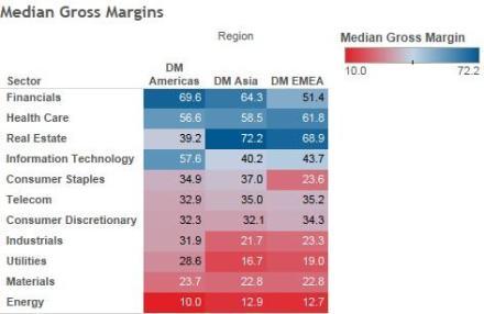 gross margins